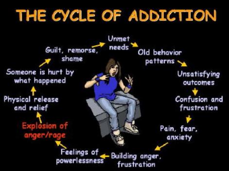 AddictionCycle