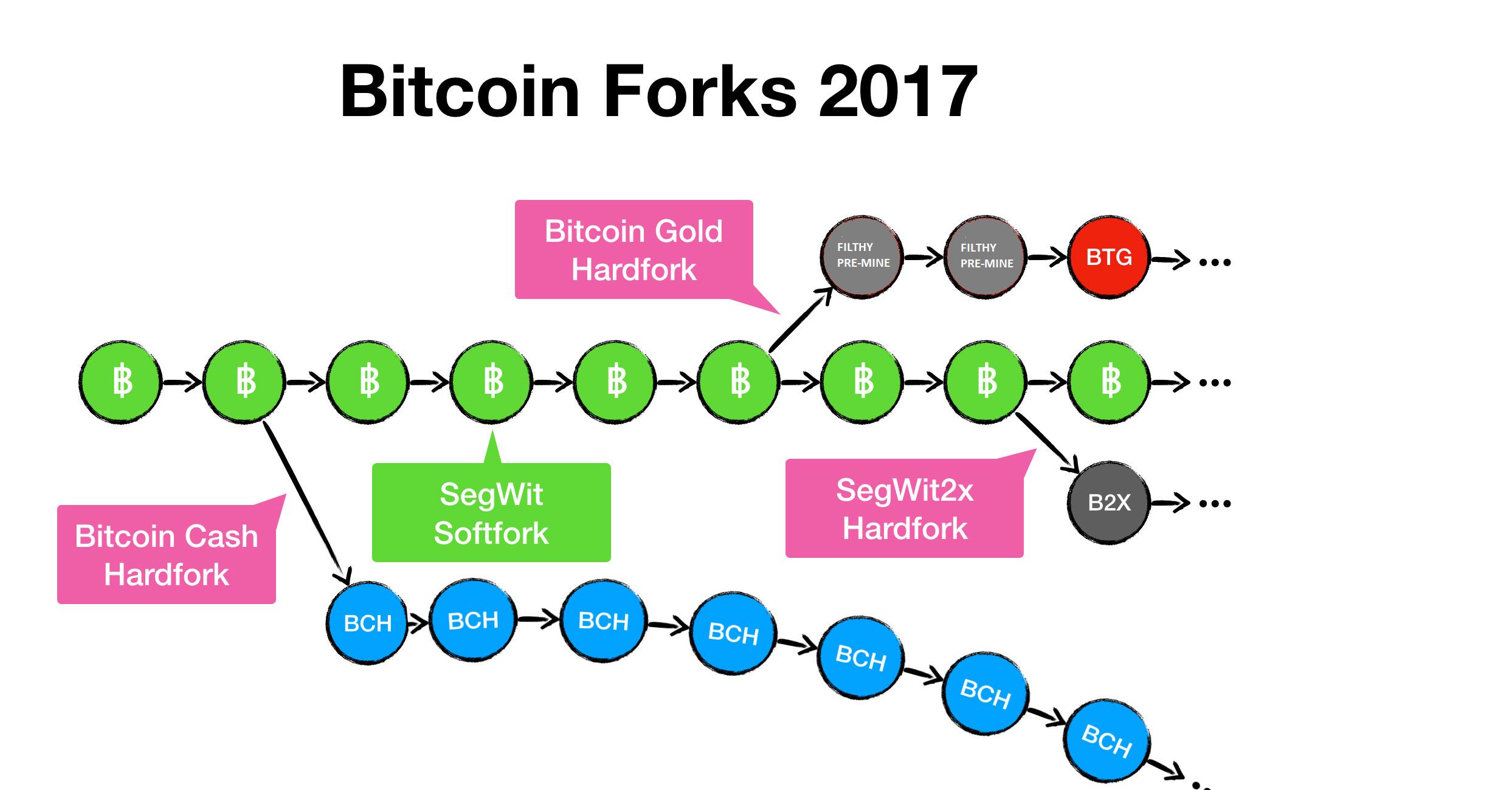 Bitcoinforks2017